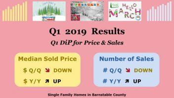 Bill Silver Cape Cod Real Estate Market Reports Q1 - Results